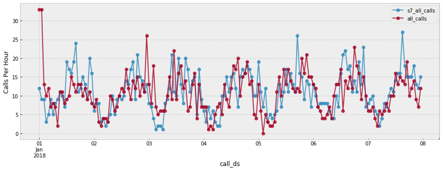 Time-Series with Gradient Boosted Models London Fire Brigade